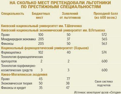 Скидки по транспортному налогу для пенсионеров в новосибирске