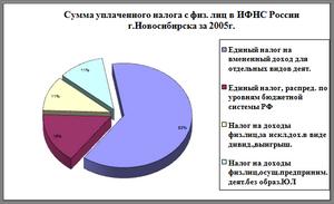 Налоговые льготы рф для физических лиц Налоговые льготы ru Налоговые льготы рф для физических лиц Курсовая